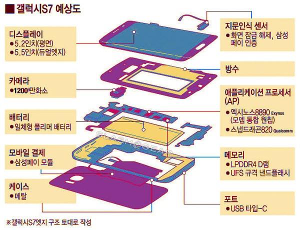 Появились новые слухи о флагманах Galaxy S7 и S7 Edge